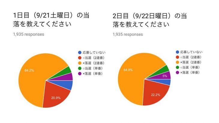 ミリオン6thライブ追加公演当落アンケート(速報版)